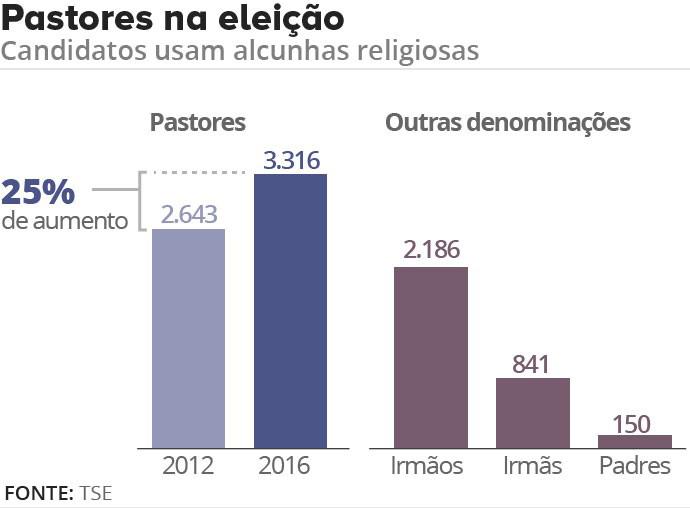 alcunhas religiosas eleicao grafico 1