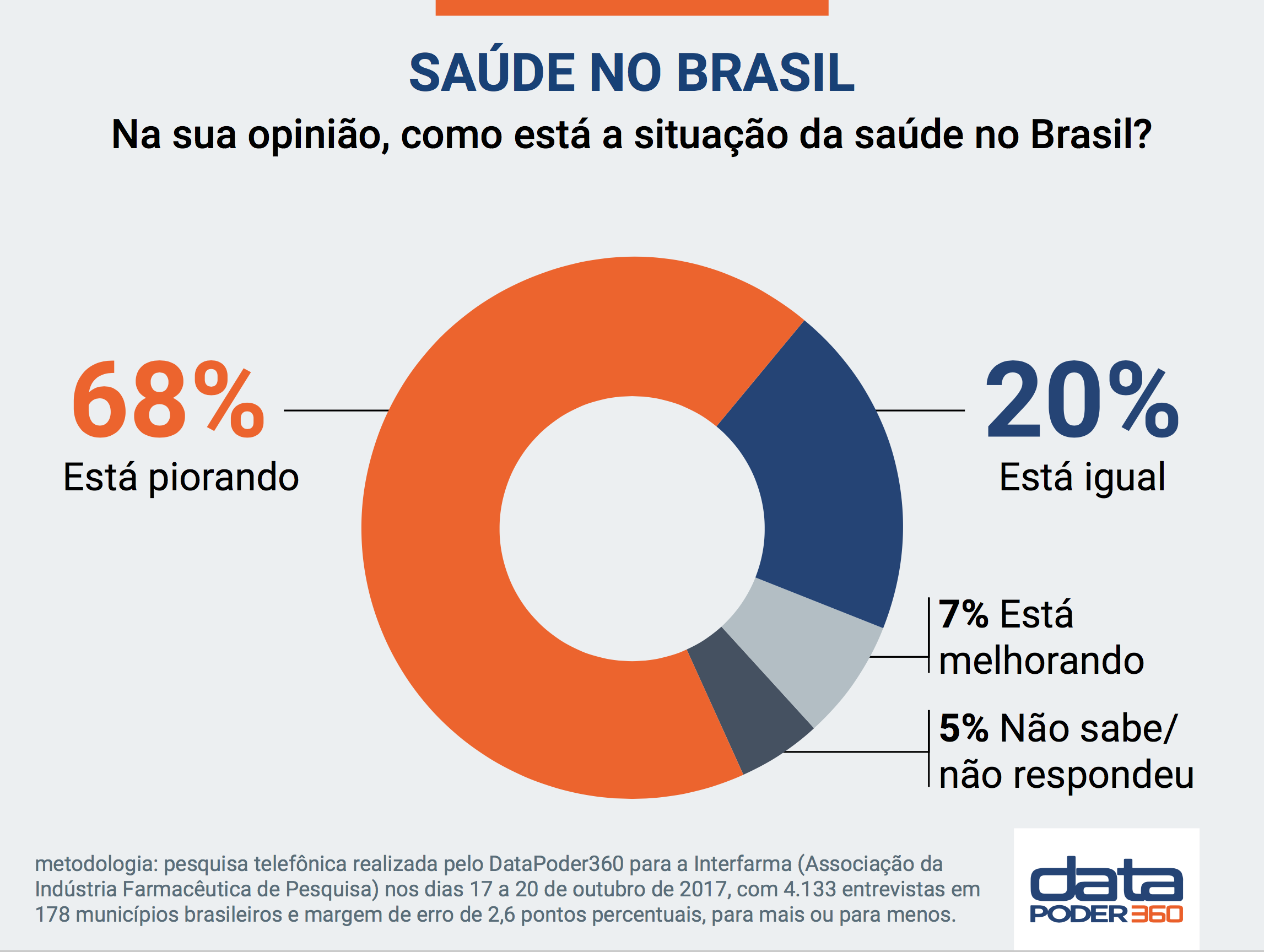 saude no brasil datapoder360 out2017 slide 1 1