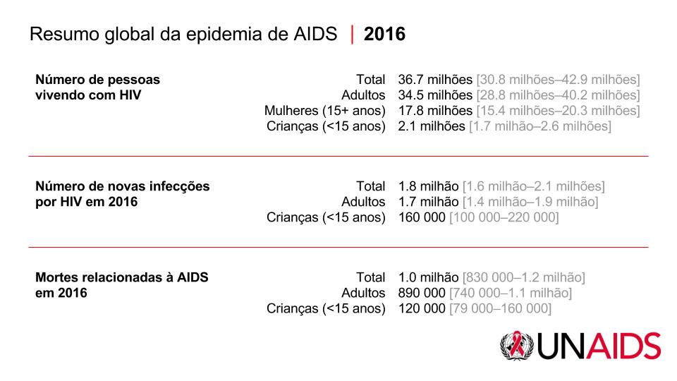 unaids core epidemiology june 2017