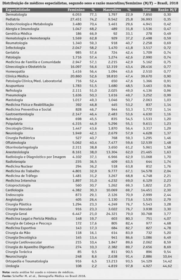 distribuicao de medicos especialistas por genero no brasil em 2018119860
