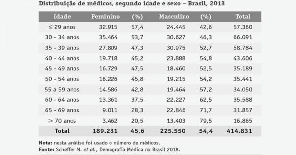 distribuicao de medicos no brasil em 2018119859