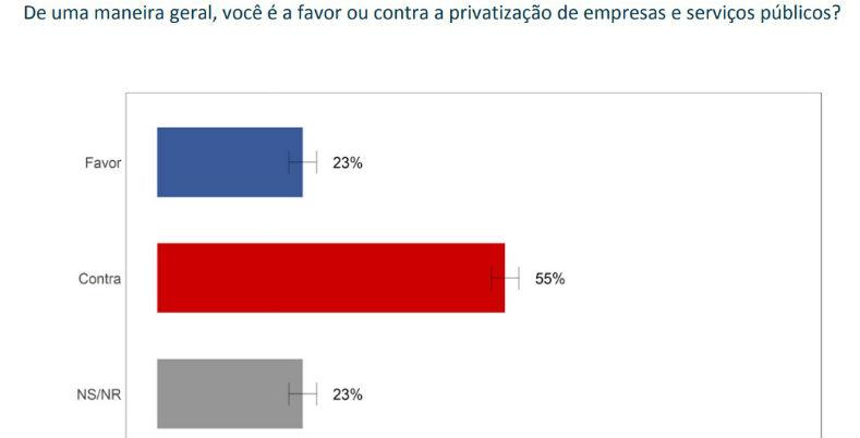 vox populi pesquisa privatizacao