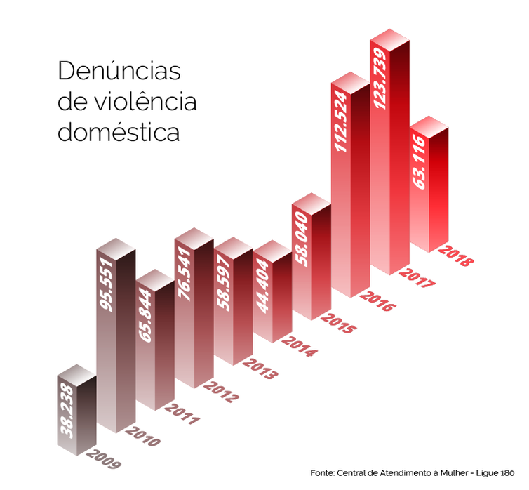 info violencia domestica