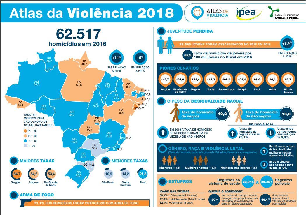 paginas centrais 5 mapa da violencia 2018