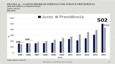 juros e previdencia fonte banco central